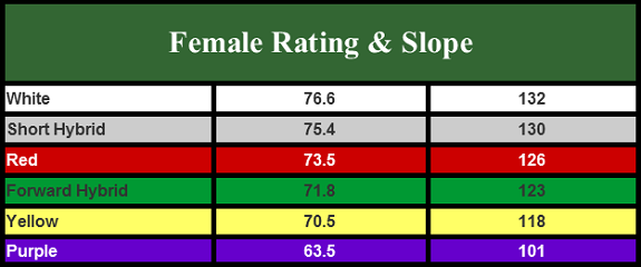 Course Rating - Women's