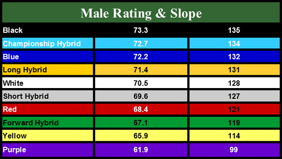 Course Rating - Men's